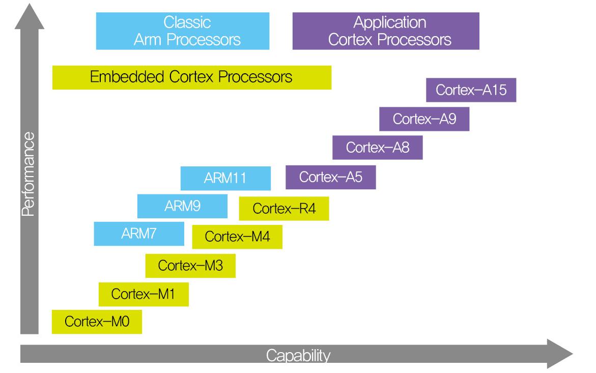 cortex m4 instruction set pdf