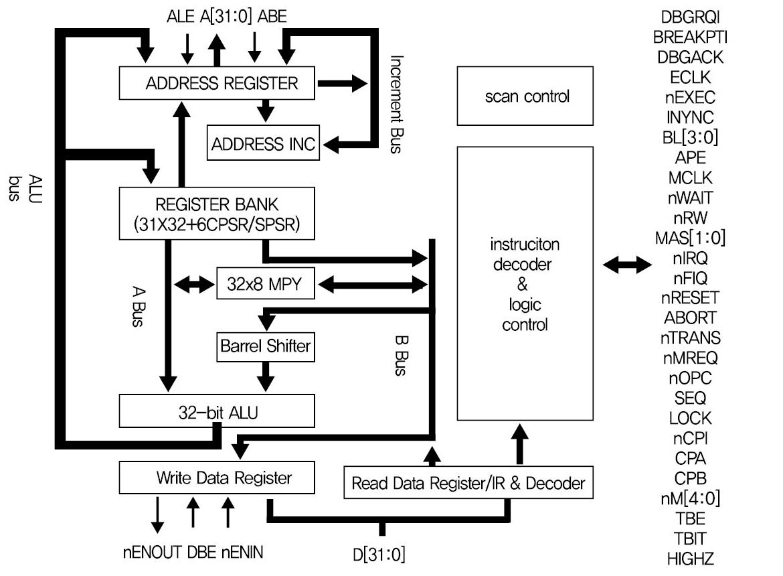 Arm9 Processor Block Diagram Wiring Diagram For Professional