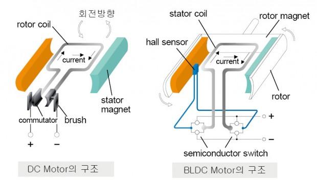 그림1-1 DC와 BLDC의 구조