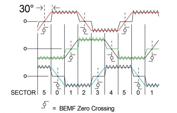 그림2-1 Zero Crossing