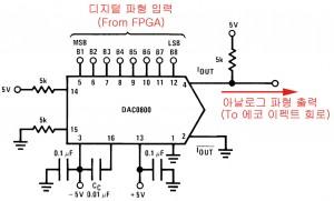 그림8. DAC 연결