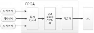그림9. FPGA 내부 파형 생성 블록 다이어그램