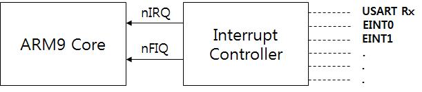 전통적인 ARM CPU의 간략한 인터럽트 구성도