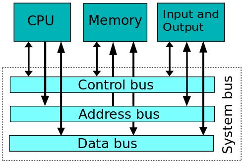 Von-Neumann bus 구조 - Wikipedia 참조