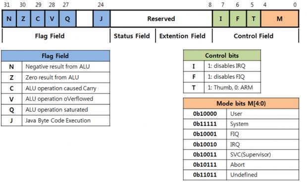 ARM7 에서의 CPSR 레지스터