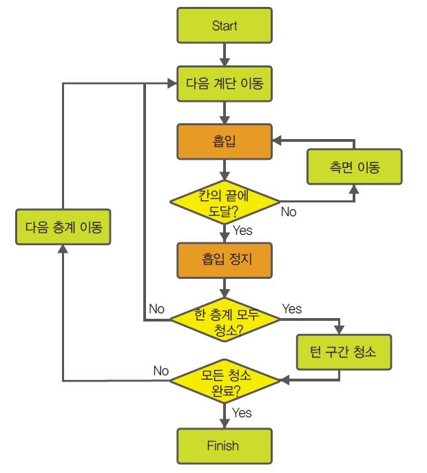 지능형 계단 청소 로봇 (15)