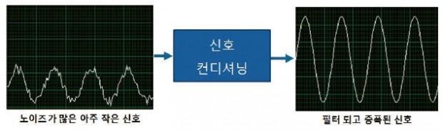 측정센서길라잡이 06