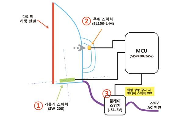 그림 6. 자동 전원차단 회로의 블록 다이어그램