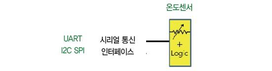 33 아두이노  (5)