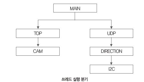 33 ICT 원격지 (3)