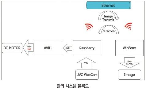 33 ICT 원격지 (7)