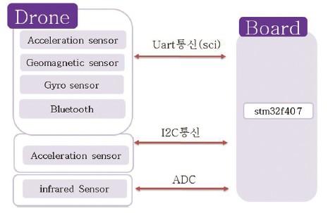 40 ict 참가상 장애물 방지 드론 (4)