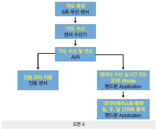 42 ict 실시간 자세교정 (15)