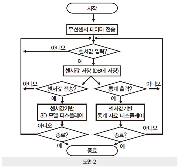 42 ict 실시간 자세교정 (2)