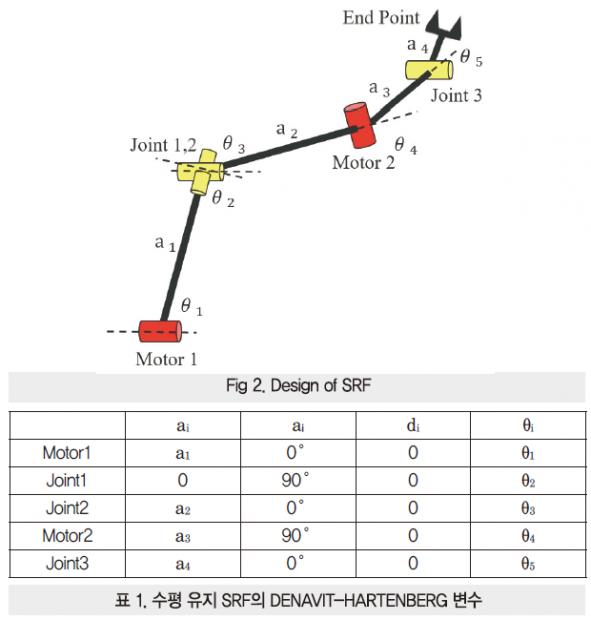 42 ict 4절 링크를 이용한 (3)