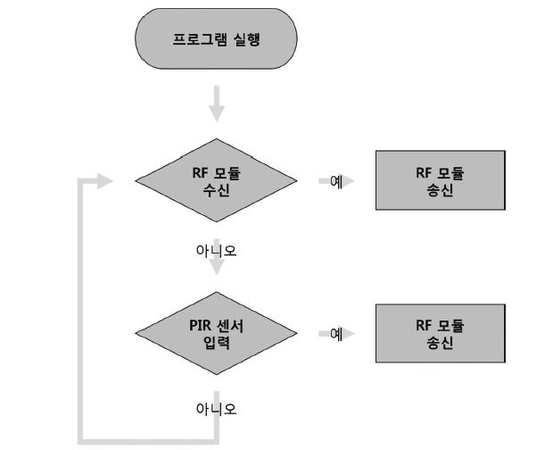 54 ict 고독사알림이 (5)
