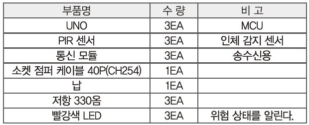 54 ict 고독사알림이 (6)