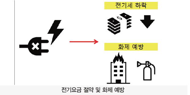 57 ict 가정전력관리 (4)