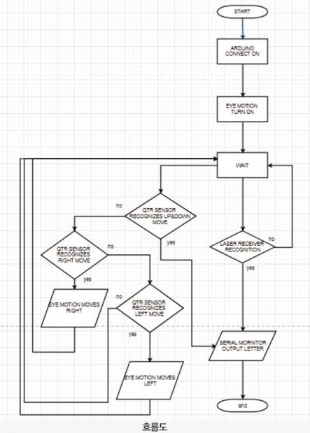 57 ict 의사소통아이키보드 (7)